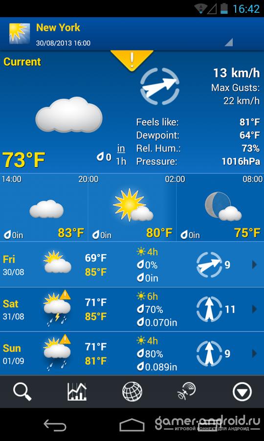 Погода в вараше на завтра