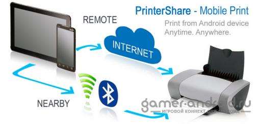 PrinterShare™ Mobile Print